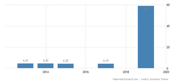 Barbados Competitiveness Index