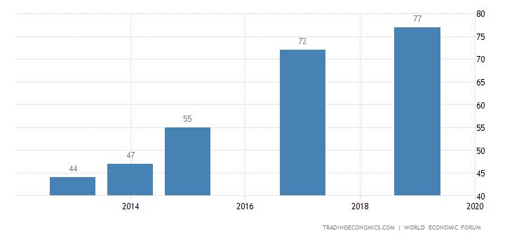 Barbados Competitiveness Rank
