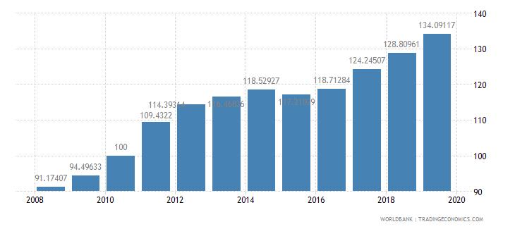barbados consumer price index 2005  100 wb data