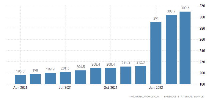 Barbados Consumer Price Index Cpi