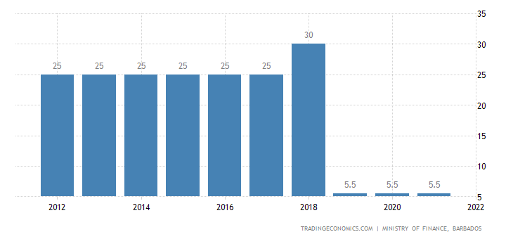 Barbados Corporate Tax Rate