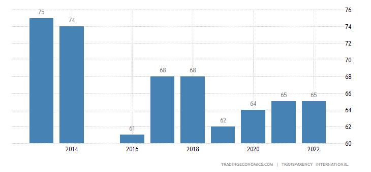 Barbados Corruption Index