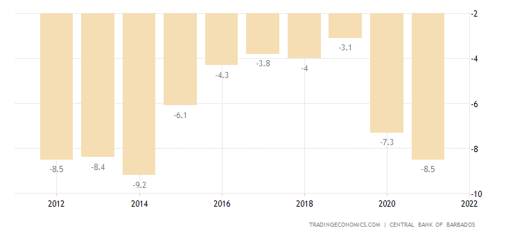 Barbados Current Account To GDP