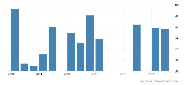 barbados current expenditure as percent of total expenditure in public institutions percent wb data
