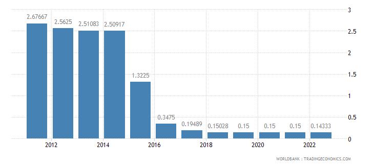 barbados deposit interest rate percent wb data