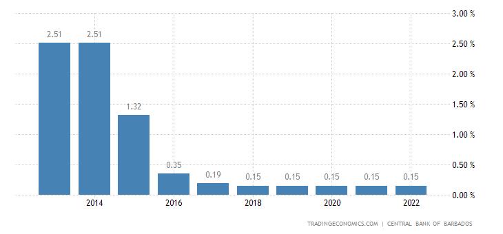Deposit Interest Rate in Barbados