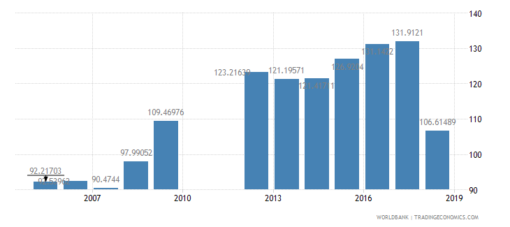 barbados domestic credit provided by banking sector percent of gdp wb data