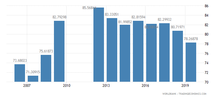 barbados domestic credit to private sector percent of gdp wb data