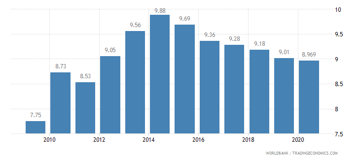 barbados employees industry female percent of female employment wb data