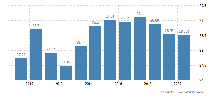 barbados employees industry male percent of male employment wb data