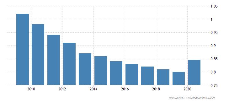 barbados employers total percent of employment wb data