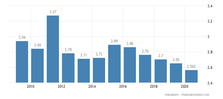 barbados employment in agriculture percent of total employment wb data