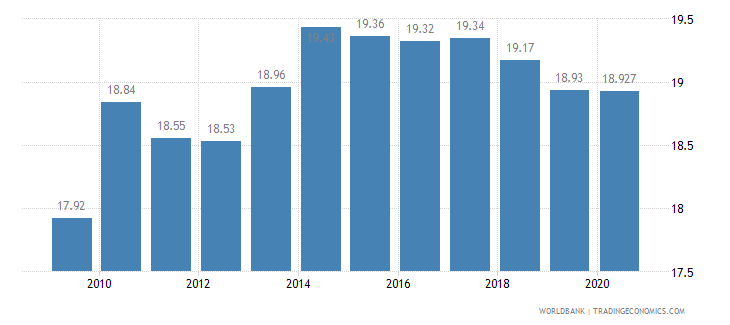 barbados employment in industry percent of total employment wb data