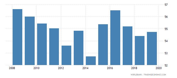 barbados employment to population ratio 15 female percent national estimate wb data