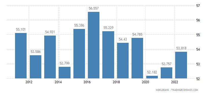 barbados employment to population ratio 15 plus  female percent wb data