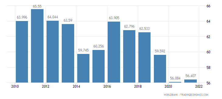 barbados employment to population ratio 15 plus  male percent wb data