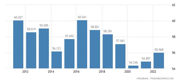 barbados employment to population ratio 15 plus  total percent wb data