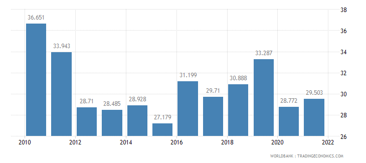 barbados employment to population ratio ages 15 24 female percent wb data