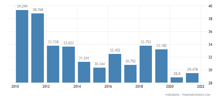 barbados employment to population ratio ages 15 24 total percent wb data