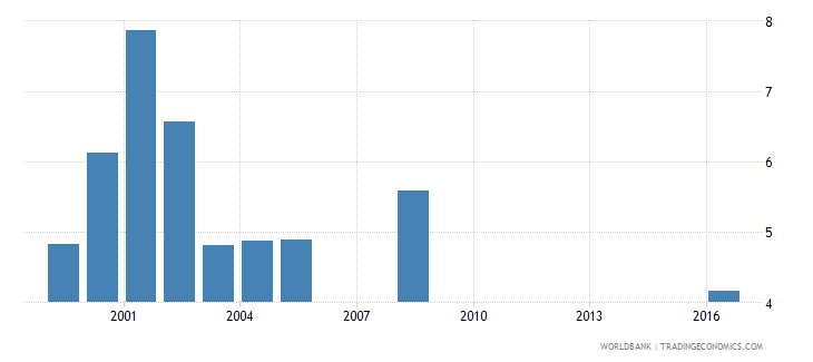 barbados expenditure on primary as percent of total government expenditure percent wb data