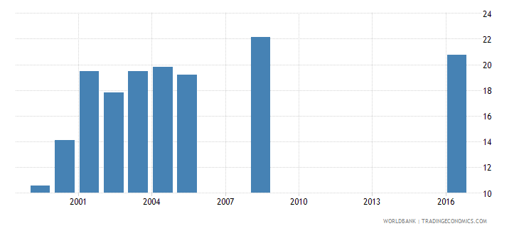 barbados expenditure per student primary percent of gdp per capita wb data