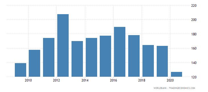 barbados export value index 2000  100 wb data
