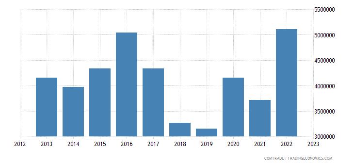 barbados exports bahamas