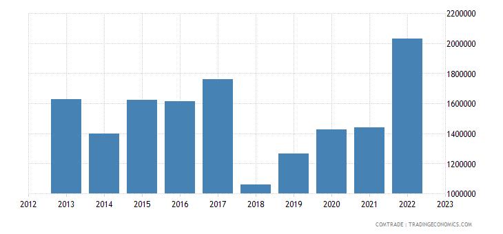 barbados exports belize
