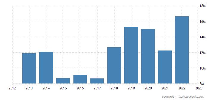 barbados exports canada