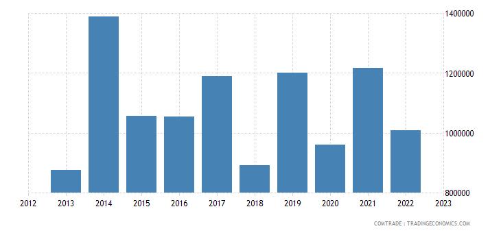 barbados exports cayman islands