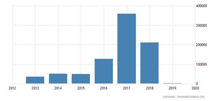 barbados exports china articles iron steel