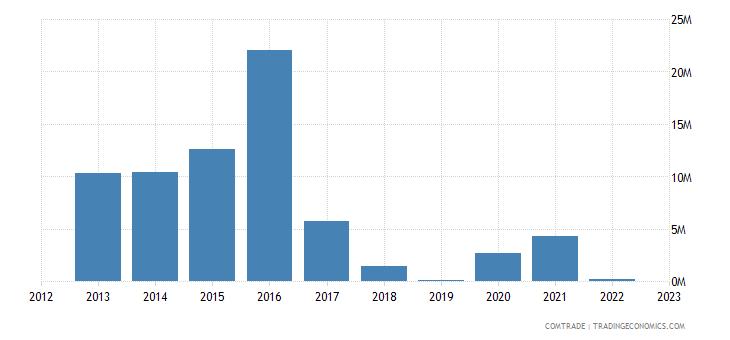 barbados exports china