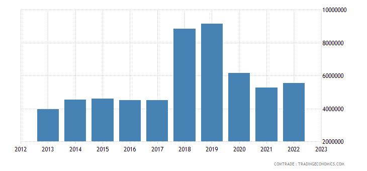 barbados exports dominica