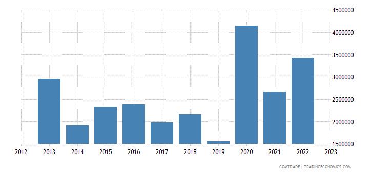 barbados exports dominican republic