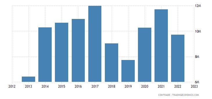 barbados exports france