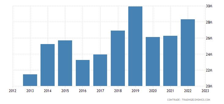 barbados exports guyana