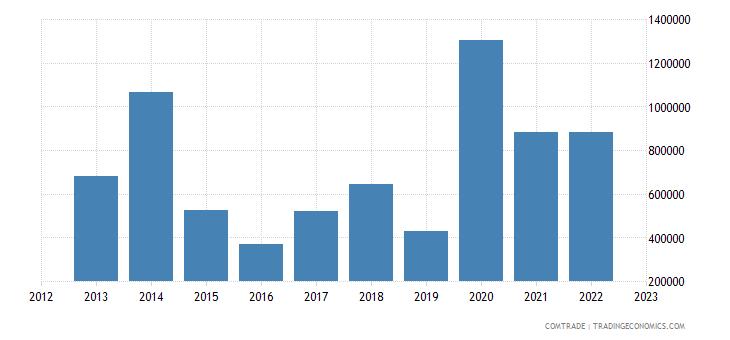 barbados exports haiti