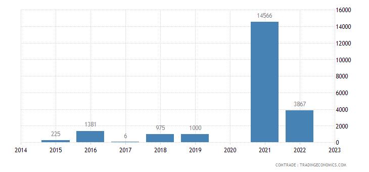 barbados exports latvia