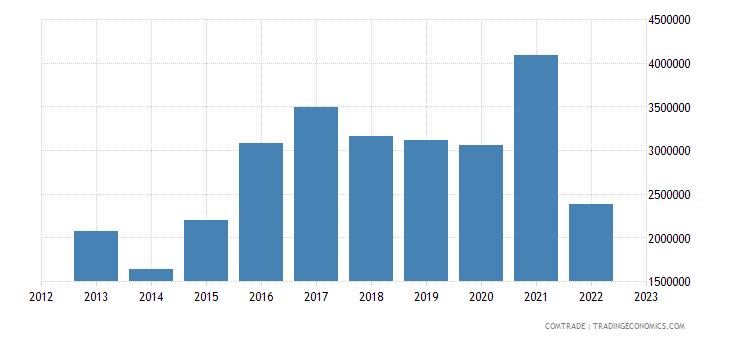 barbados exports netherlands