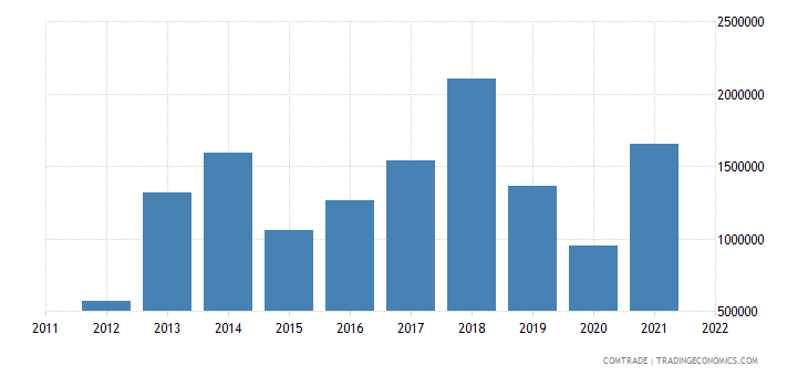 barbados exports nicaragua