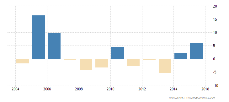 barbados exports of goods and services annual percent growth wb data
