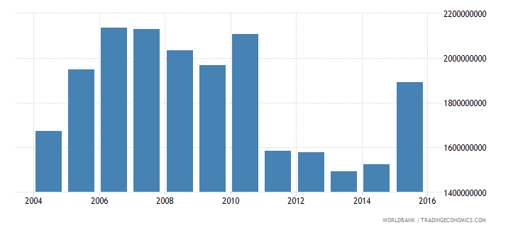 barbados exports of goods and services constant 2000 us dollar wb data