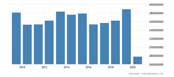 barbados exports of goods and services current lcu wb data