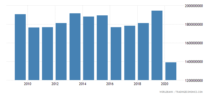 barbados exports of goods and services us dollar wb data