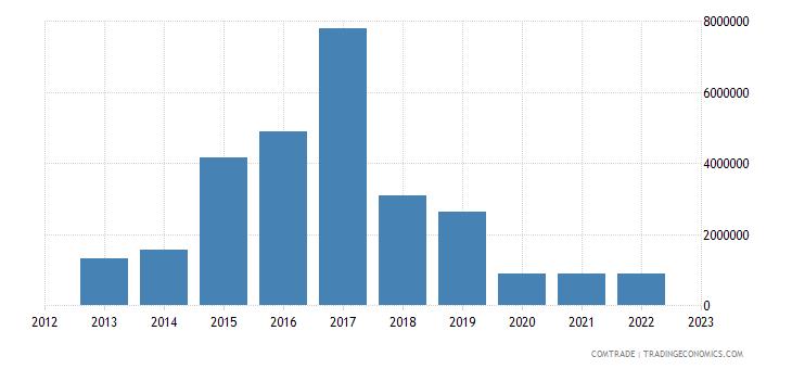 barbados exports panama