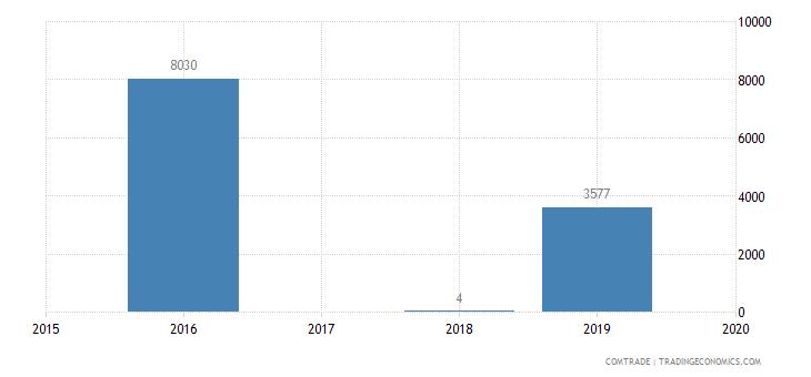 barbados exports sri lanka