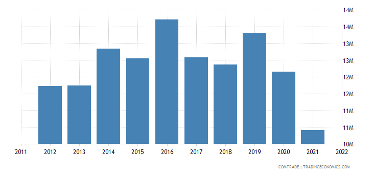 barbados exports st vincent grenadines