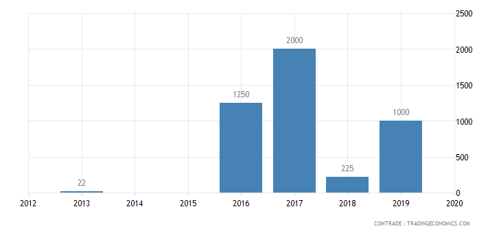 barbados exports swaziland
