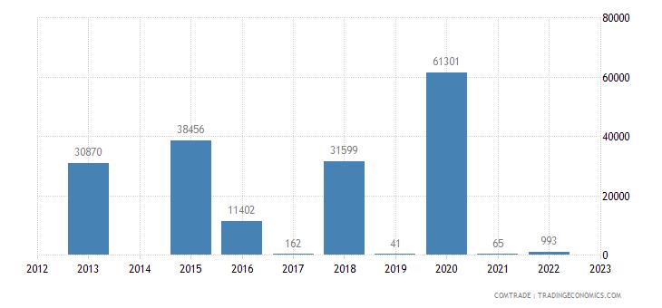 barbados exports ukraine
