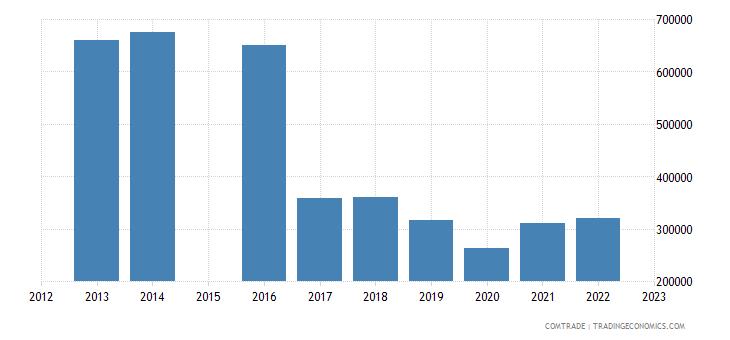 barbados exports united kingdom estimate low valued import transactions